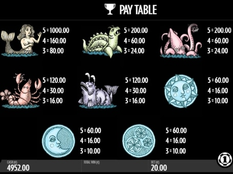 Таблиця виплат в апараті 1429 Uncharted Seas