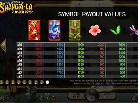 Таблиця виплат в грі The Legend of Shangri-La