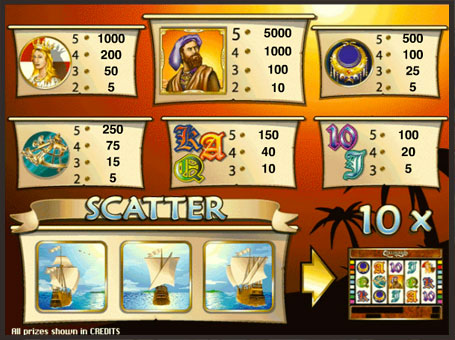 Таблиця виплат в ігровому автоматі Columbus
