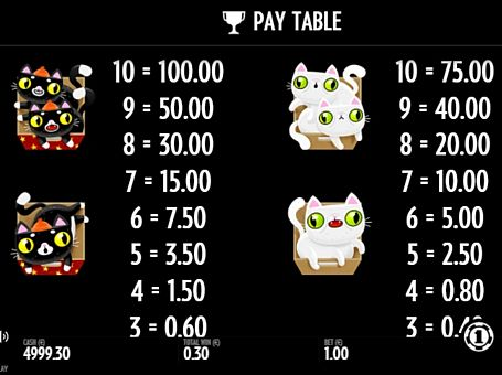 Виплати за символи в ігровому апараті Not Enough Kittens