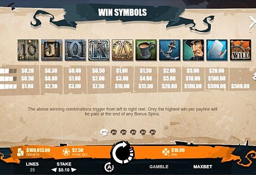 Таблиця виплат в ігровому апараті Moby Dick