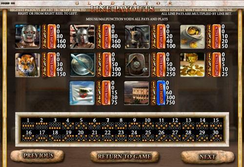 Таблиця виплат в онлайн апараті Gladiator