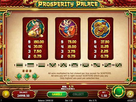 Таблиця виплат в онлайн апараті Prosperity Palace