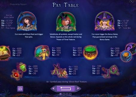 Символы и коэффициенты в онлайн слоте Spellcraft