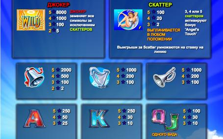 Символи і коефіцієнти в слоті Angels Touch