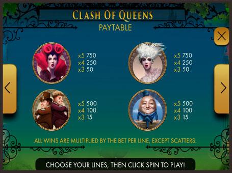 Таблиця виплат в слоті Clash of Queens