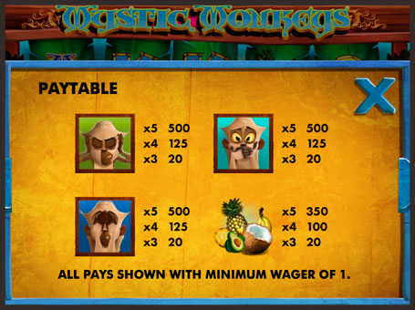 Таблиця виплат із символами онлайн слота Mystic Monkeys